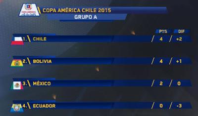 Grupo A Copa América Jornada 2