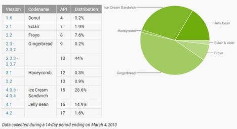 Android, Android Ice Cream Sandwich, Android Jelly Bean, Android Gingerbread