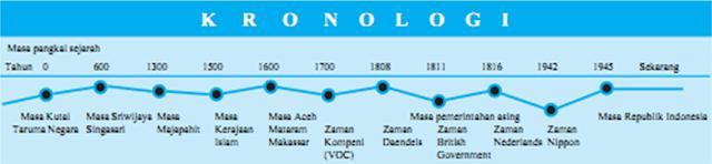kronologi sejarah