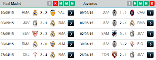 Last Five Matches Real Madrid and Juventus