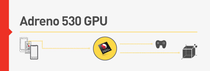 Qualcomm details the Adreno 530 GPU and Spectra ISP inside the Snapdragon 820