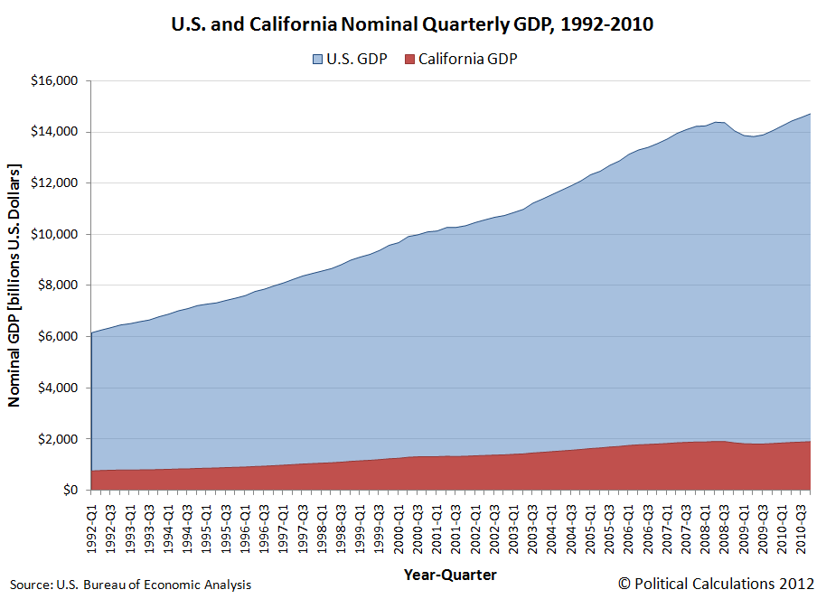 California and U.S. Nominal GDP, 1992Q1 through 2010Q4