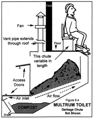 Toilet talk : TinyHouses