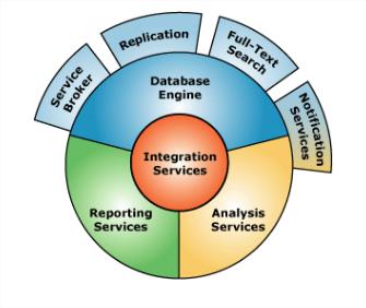 SLIIT Helper: Business Intelligence Tutorial : What is