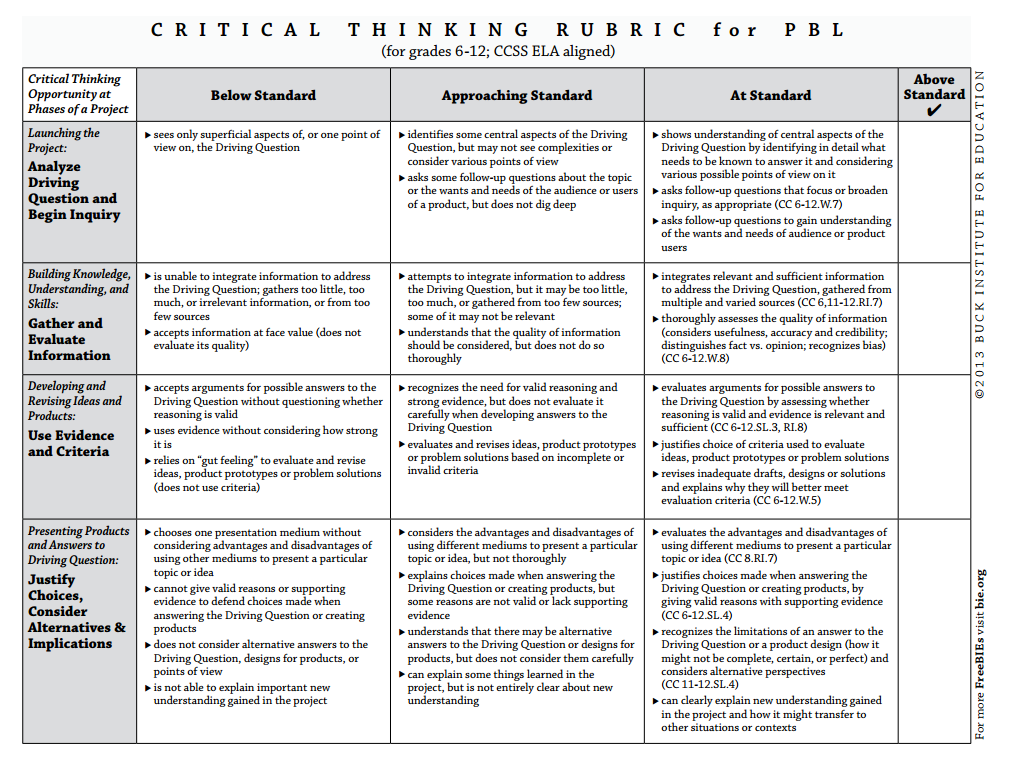 critical thinking rubrics for elementary students