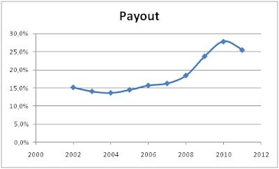Payout walgreen