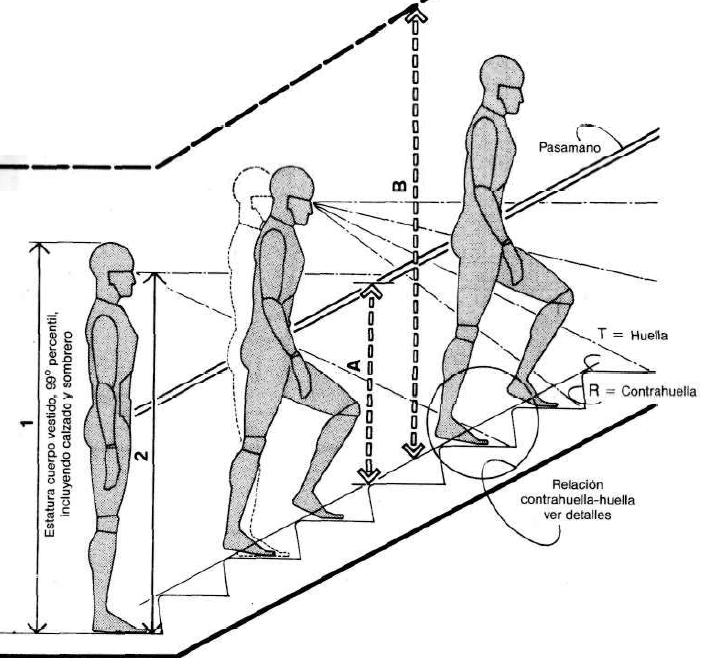 Prevencion seguridad y salud laboral como dise ar - Medidas de escaleras ...
