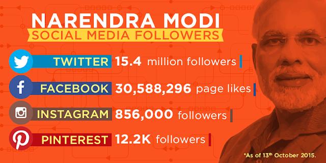 PM Narendra Modi's Social Media