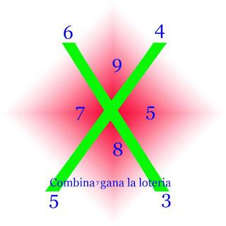 COMBINA Y GANA CON LAS LOTERIAS