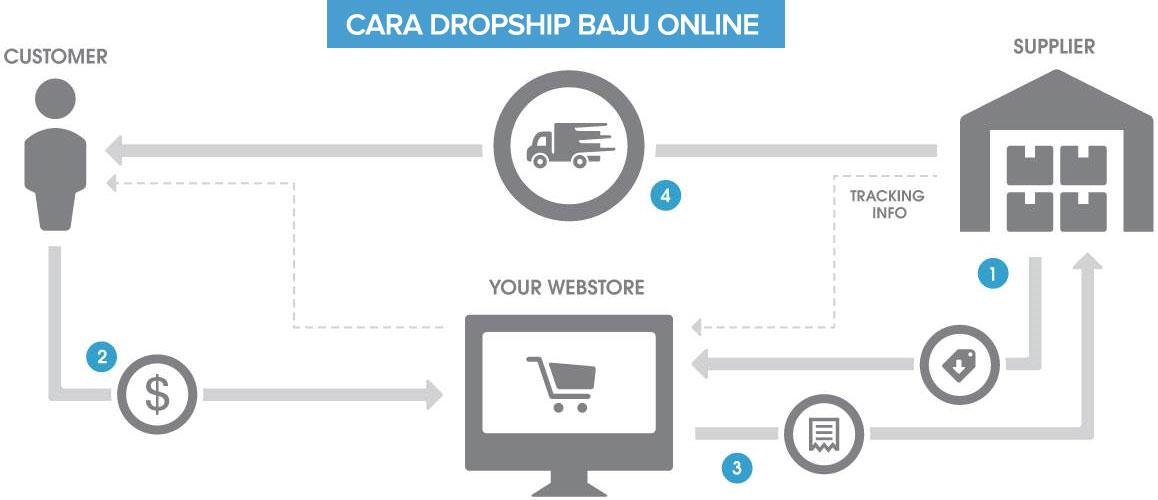 Cara Memulai Bisnis Dropship Jual Baju Online Belajar Cara Memulai Bisnis Dropship Jual Baju Online Gratis