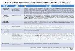 CUADRO 1. SNTESIS NEMOTCNICA UAAAN 2006-2012