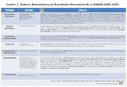 CUADRO 1. SÍNTESIS NEMOTÉCNICA UAAAN 2006-2012