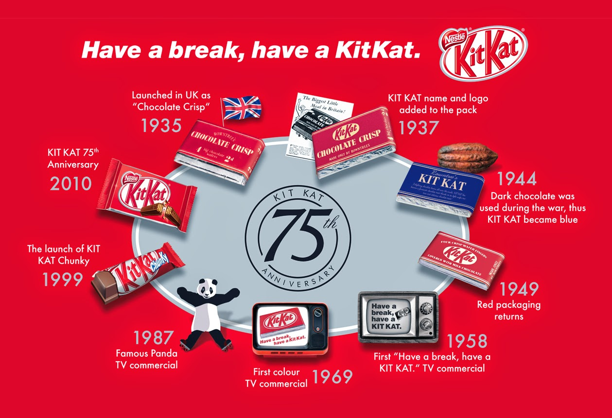 differential in positioning of kit kat There are nearly 300 varieties of kit kat in japan, where the candy is so popular that it is sold at high-end department stores, kit kat-only shops and even post offices.