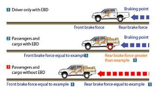 Effect of EBD