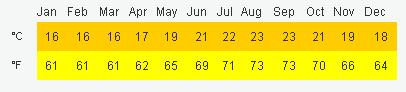 Madera średnie temperatury pogoda klimat temperatury wykresy Funchal 1