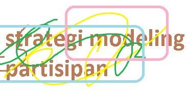 strategi modeling partisipan