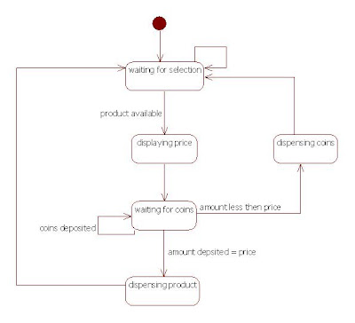 UML State Chart Diagram for Vending Machine