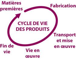 Analyse de cycle de vie de ponts