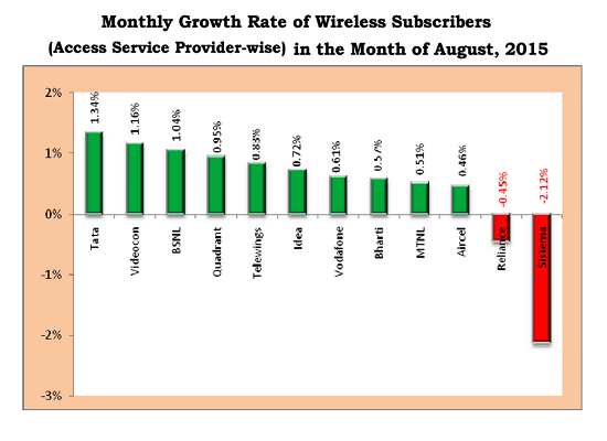 TRAI Report Card August 2015: BSNL doubled the Net Addition of Wireless Subscribers with Top Three position in monthly growth rate