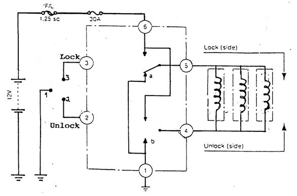 Power Window  Central Door Lock Dan Elektric Mirror