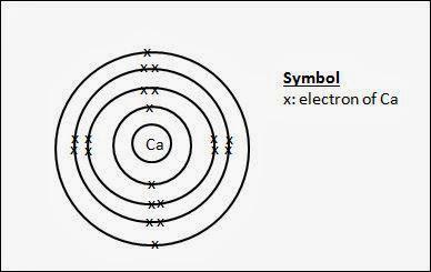 secondary school chemistry  drawing dot