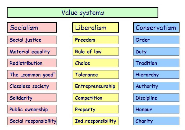 a comparison between liberalism and conservatism Realism and liberalism similarities and differences how the political relationships of the world work is a very important question with very difficult answers the.