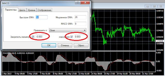 задание максимума и минимума для индикатора в мт4