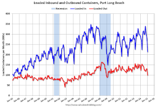 Long Beach Port Traffic Declined Sharply in January