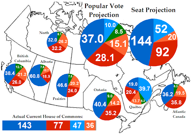 Canadian Politics and Electoral Projections