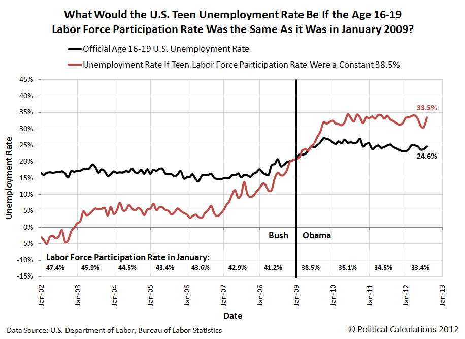 What Would the U.S. Teen Unemployment Rate Be If the Age 16-19 Labor Force Participation Rate Was the Same As it Was in January 2009?