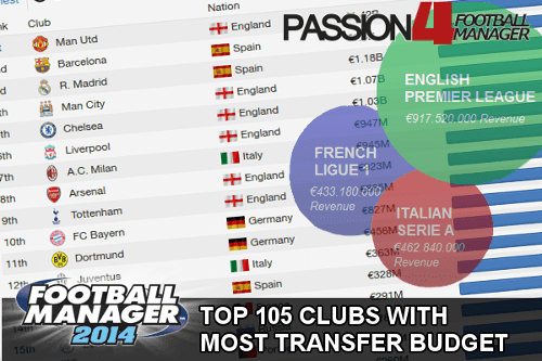 Football Manager 2014 clubs with most starting transfer budget 14.3