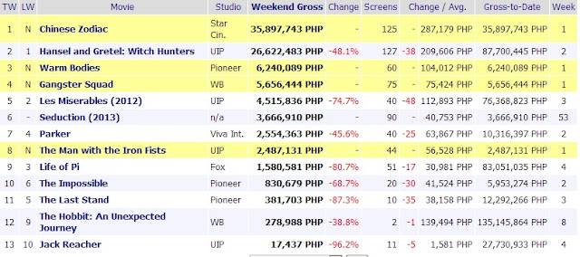 39 chinese zodiac 39 leads box office 39 seduction 39 grosses on first week reyn 39 s room - Mojo box office philippines ...
