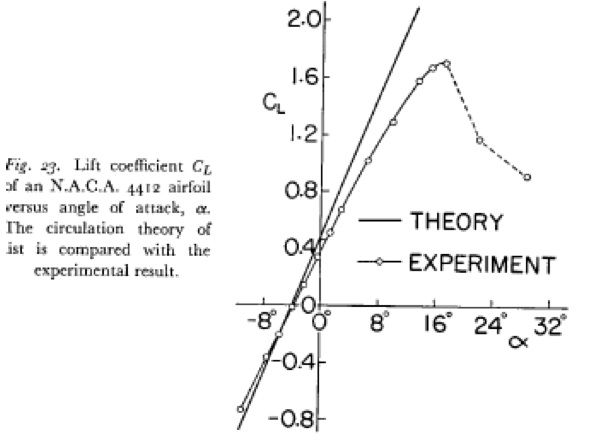 the airfoil theories of lift The student will be able to use thin airfoil theory and codes such as xfoil to analyze airfoils and discuss the results high-lift airfoils.