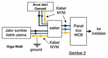 Cara Pasang Saklar Genset Manual-Giga Watt