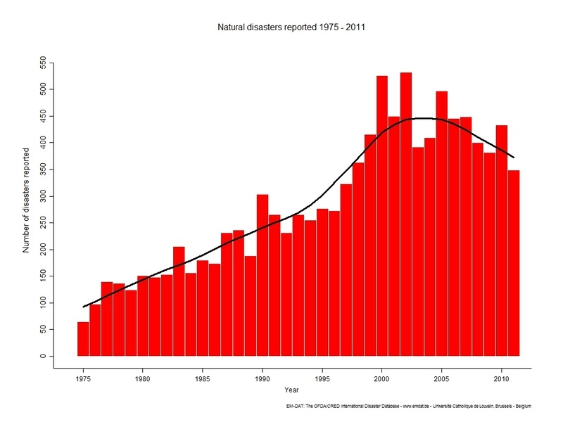 Natural Disaster Graph