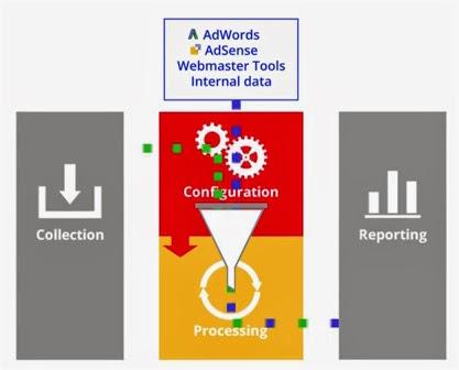 Processamento de dados no Google Analytics