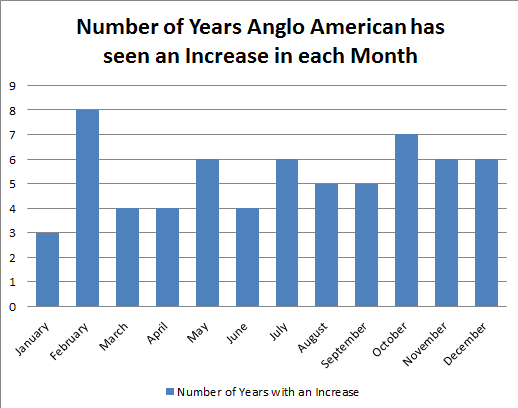 Number of Years Anglo American has seen an Increase in each month