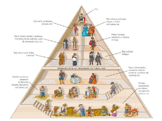 ¿Cómo es la jerarquía de la nobleza?