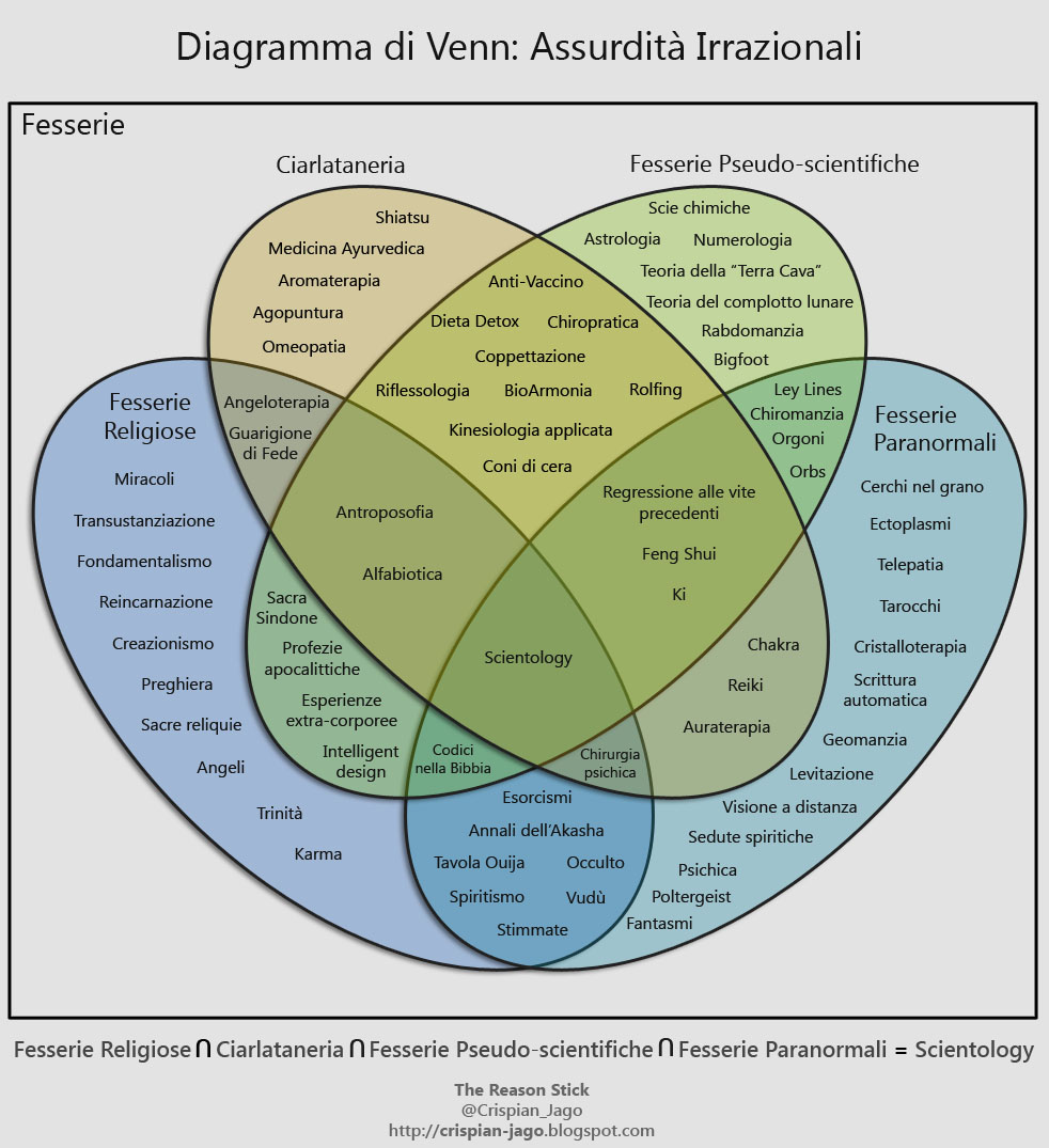 The reason stick the venn diagram of irrational nonsense italian translation courtesy of andrea mirra pooptronica Images