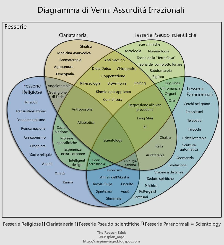 the reason stick  the venn diagram of irrational nonsense