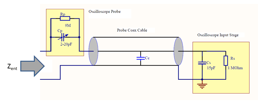 oscilloscope input impedance passive probe