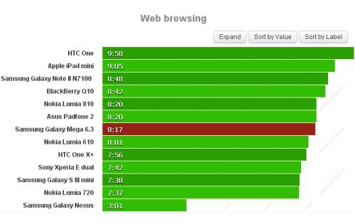 Navigare sul web con il browser mobile con il grande display del Galaxy Mega 6.3 fornisce un autonomia di 8 ore e 17 minuti