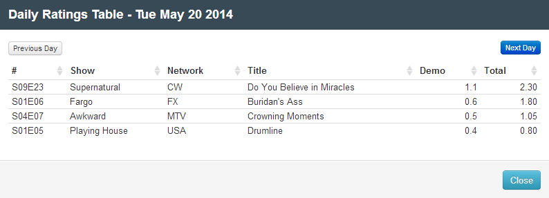 Final Adjusted TV Ratings for Tuesday 20th May 2014