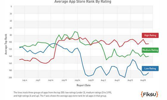 app-store-ranking-chart
