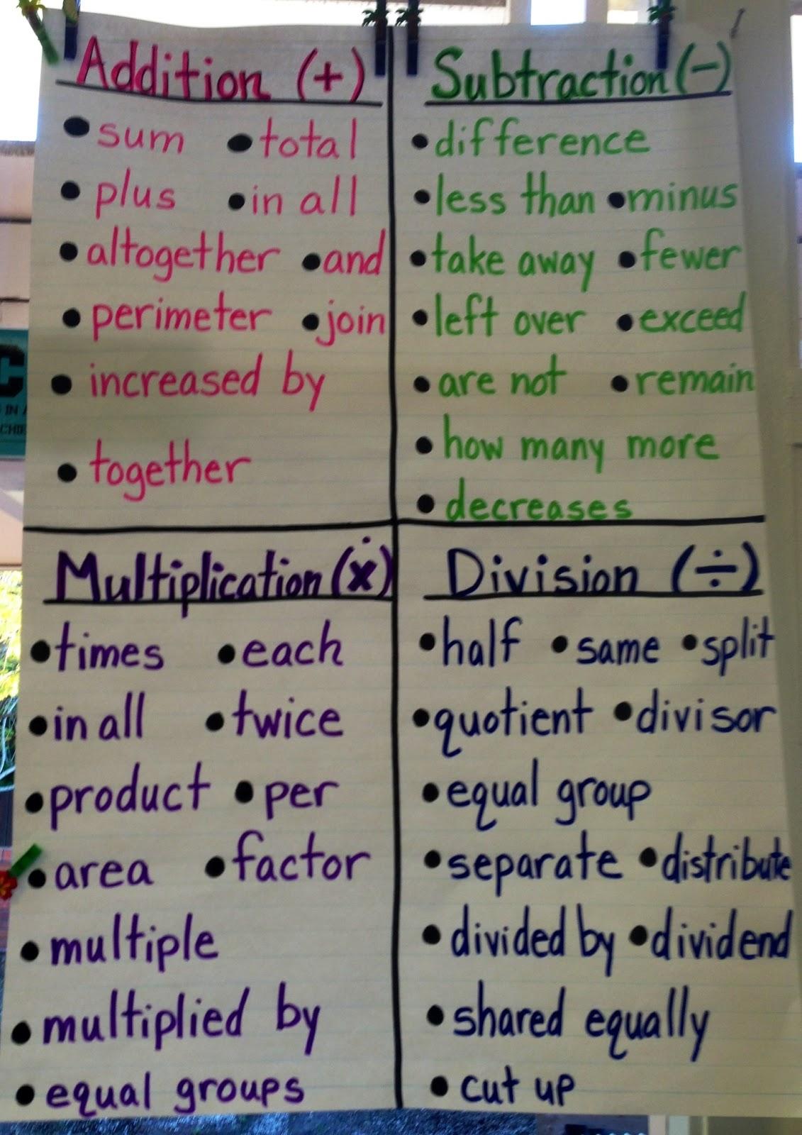 Math Anchor Charts – Math Chart