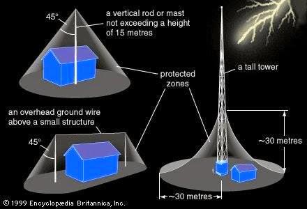 Lightning Rod Build