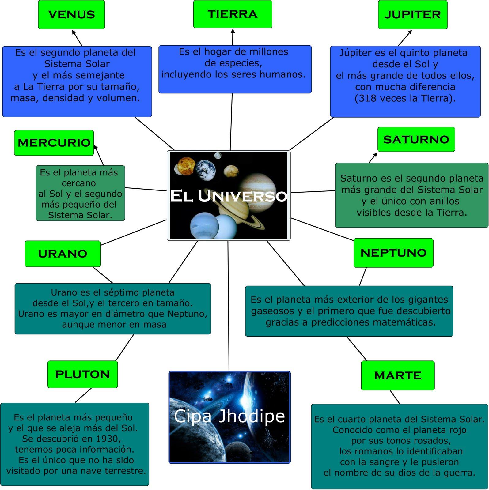 Cipa jhodipe - Caracteristicas de los planetas interiores ...