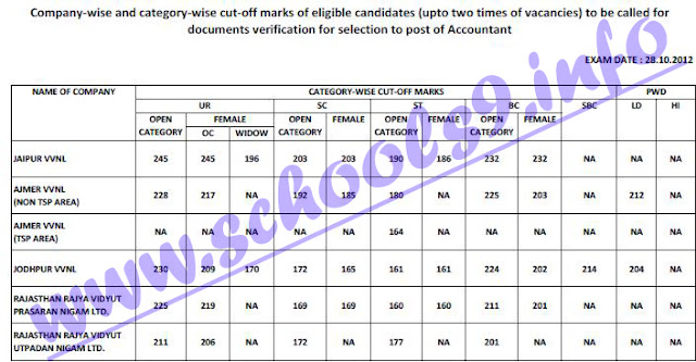 JVVNL Accountant Recruitment Cut Off Marks 2012
