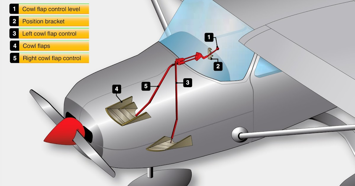 Small Aircraft Cowl Flaps