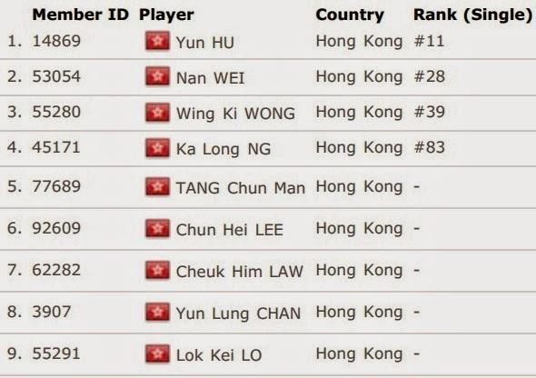 Daftar Skuad Tim Inti Hongkong Thomas Cup 2014